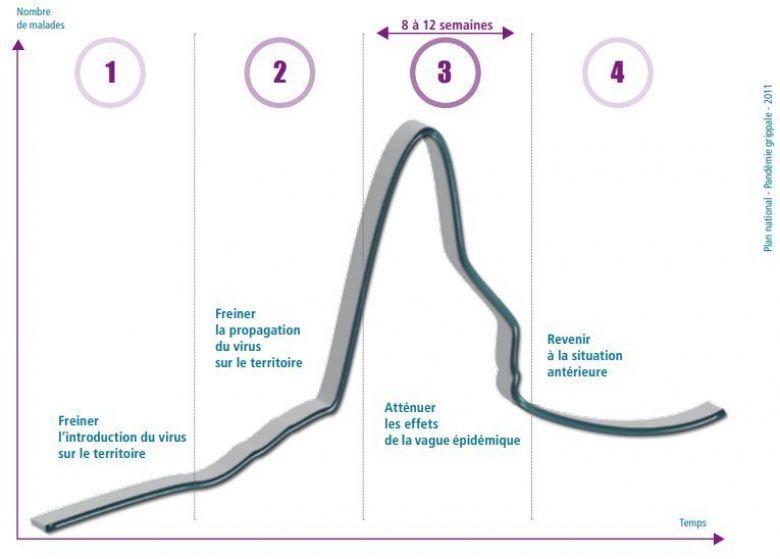 © plan national de prévention et de lutte (2011)